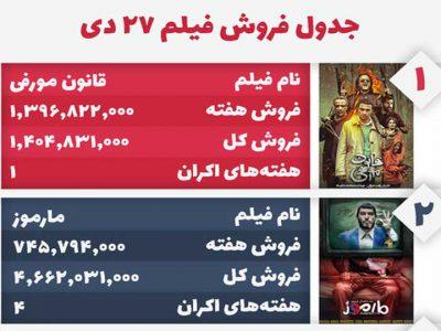صدرنشینی قانون مورفی در جدول فروش فیلمهای ایرانی