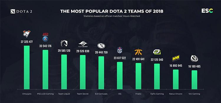 10 تیم پرطرفدار بازی دوتا 2 - Dota 2 در سال 2018